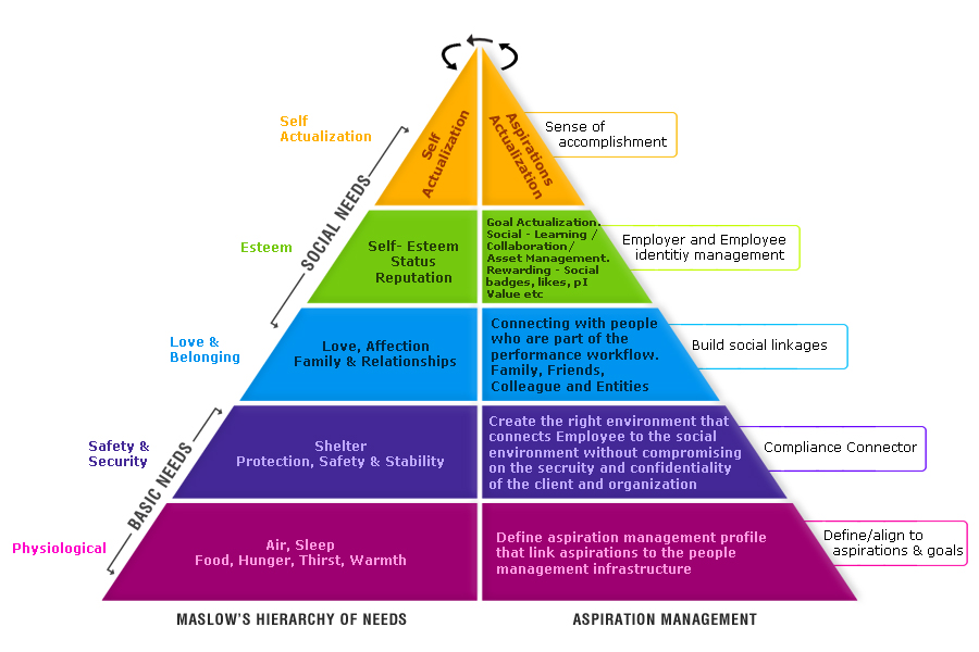 Maslow- needs-source Wikipedia